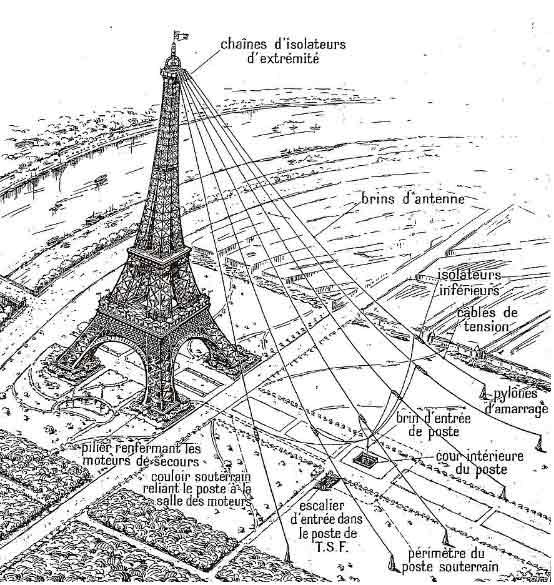 Cableado comunicación Torre Eiffel